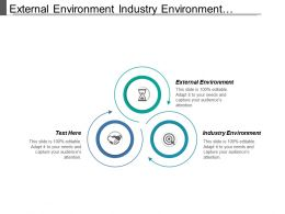 External Environment Industry Environment Optimization Life Environmental Impact
