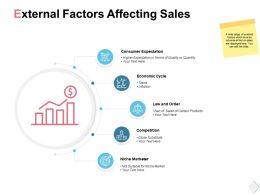 External Factors Affecting Sales Economic Cycle Ppt Powerpoint Presentation