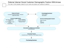 External Internal Social Customer Demographic Factors With Arrows