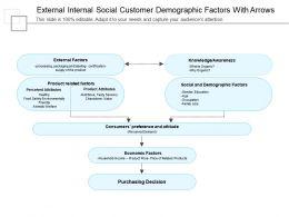 External Internal Social Customer Demographic Factors With Arrows