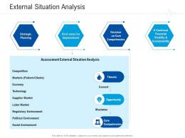 External Situation Analysis Healthcare Management System Ppt Styles Examples