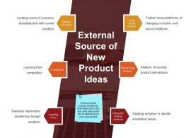 External Source Of New Product Ideas Ppt Background