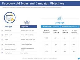 Facebook Ad Types And Campaign Objectives Digital Marketing Through Facebook Ppt Template