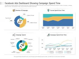 Facebook Ads Dashboard Showing Campaign Spend Time Powerpoint Template
