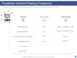 Facebook Content Posting Frequency Digital Marketing Through Facebook Ppt Template