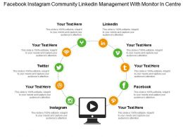 Facebook Instagram Community Linkedin Management With Monitor In Centre
