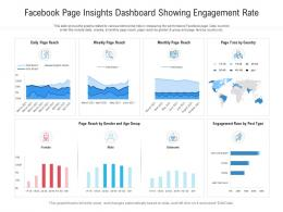 Facebook Page Insights Dashboard Showing Engagement Rate Powerpoint Template