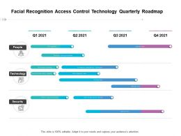 Facial Recognition Access Control Technology Quarterly Roadmap