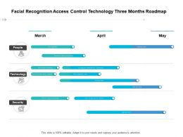 Facial Recognition Access Control Technology Three Months Roadmap
