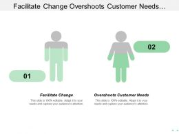 Facilitate Change Overshoots Customer Needs Managing Successful Programmes