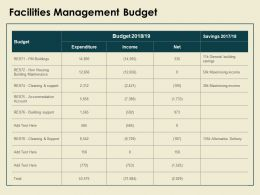Facilities Management Budget Cleaning And Support Ppt Powerpoint Presentation Outline