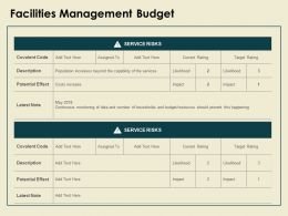 Facilities Management Budget Slide Potential Ppt Powerpoint Presentation Outline Aids