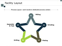 Facility Layout Grinding Ppt Powerpoint Presentation Professional Influencers