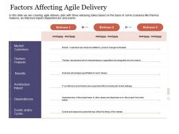Factors Affecting Agile Delivery Agile Delivery Approach Ppt Graphics