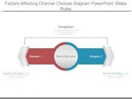 Factors Affecting Channel Choices Diagram Powerpoint Slides Rules