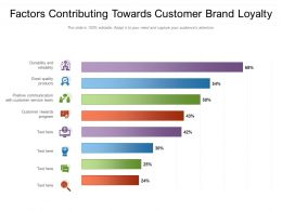 Factors Contributing Towards Customer Brand Loyalty