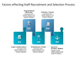 Factors Effecting Staff Recruitment And Selection Process