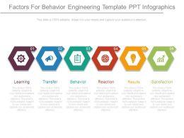 Factors For Behavior Engineering Template Ppt Infographics