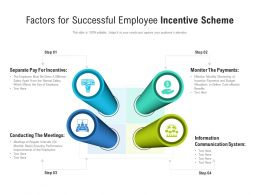 Factors For Successful Employee Incentive Scheme