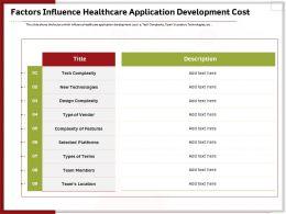 Factors Influence Healthcare Application Development Cost Ppt Templates