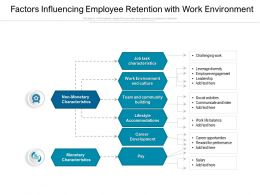 Factors Influencing Employee Retention With Work Environment