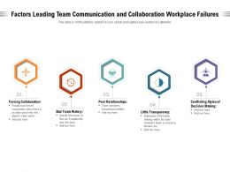 Factors Leading Team Communication And Collaboration Workplace Failures