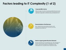 Factors Leading To It Complexity Corporate Decentralization Activity Ppt Powerpoint Presentation Ideas Styles