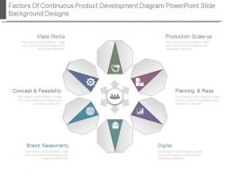 Factors Of Continuous Product Development Diagram Powerpoint Slide Background Designs