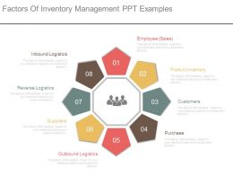 Factors Of Inventory Management Ppt Examples