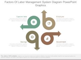 Factors Of Labor Management System Diagram Powerpoint Graphics