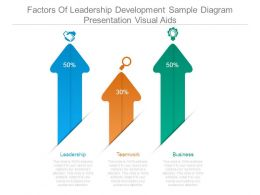 Factors Of Leadership Development Sample Diagram Presentation Visual Aids