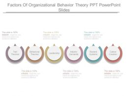 Factors Of Organizational Behavior Theory Ppt Powerpoint Slides
