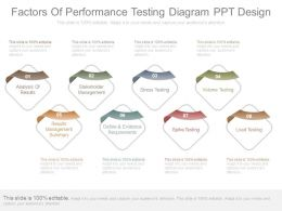 Factors Of Performance Testing Diagram Ppt Design