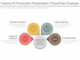 Factors Of Production Presentation Powerpoint Example