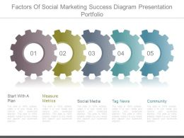 Factors Of Social Marketing Success Diagram Presentation Portfolio