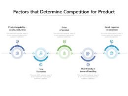 Factors That Determine Competition For Product