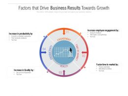 Factors That Drive Business Results Towards Growth