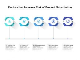 Factors That Increase Risk Of Product Substitution