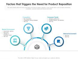 Factors That Triggers The Need For Product Reposition