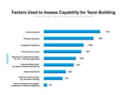 Factors Used To Assess Capability For Team Building