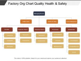Factory Org Chart Quality Health And Safety