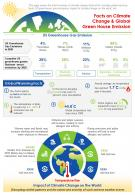 Facts On Climate Change And Global Green House Emission Presentation Report Infographic PPT PDF Document