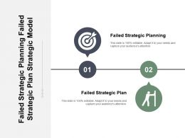 Failed Strategic Planning Failed Strategic Plan Strategic Model Cpb