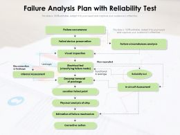 Failure Analysis Plan With Reliability Test
