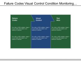 Failure Codes Visual Control Condition Monitoring Meter Groups
