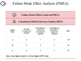 Failure Mode Effect Analysis Powerpoint Slide Backgrounds