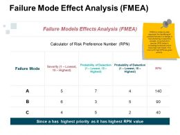 failure_mode_effect_analysis_ppt_examples_professional_Slide01