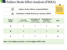 Failure Mode Effect Analysis Ppt Images