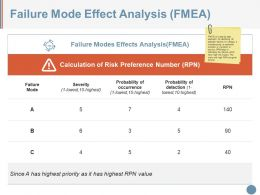 Failure Mode Effect Analysis Ppt Slide
