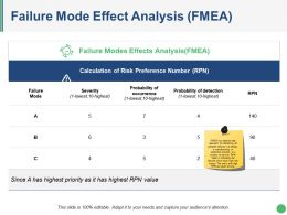 Failure Mode Effect Analysis Presentation Portfolio